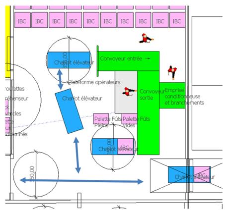Aménagement des espaces de travail d'un atelier de conditionnement
